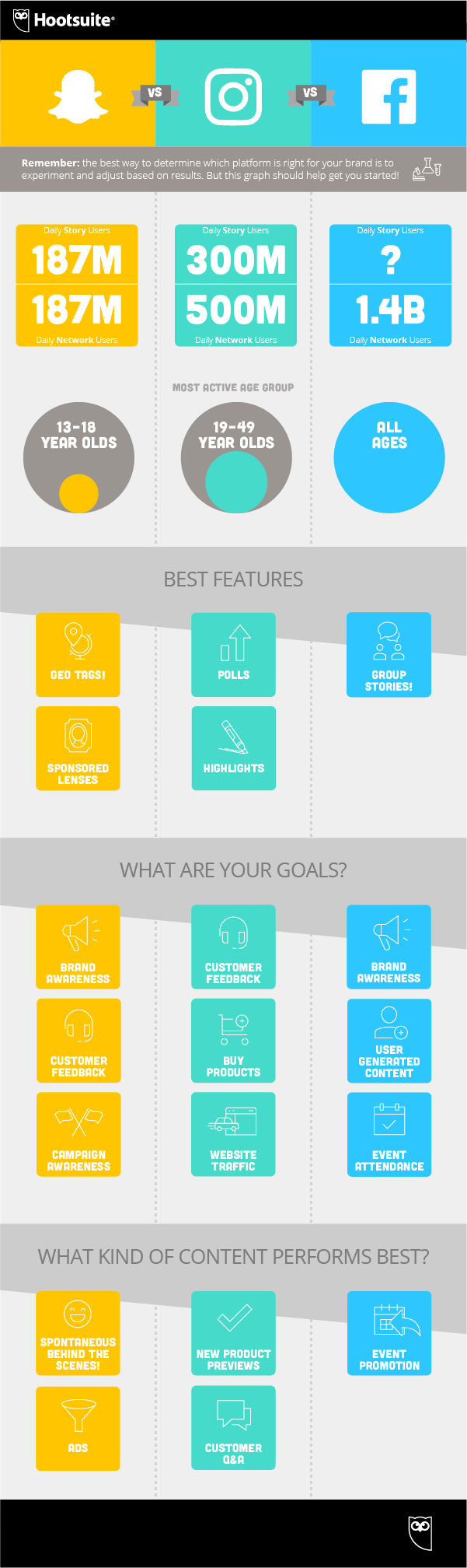 Which Social Media Stories Option is Best for Your Brand? [Infographic]