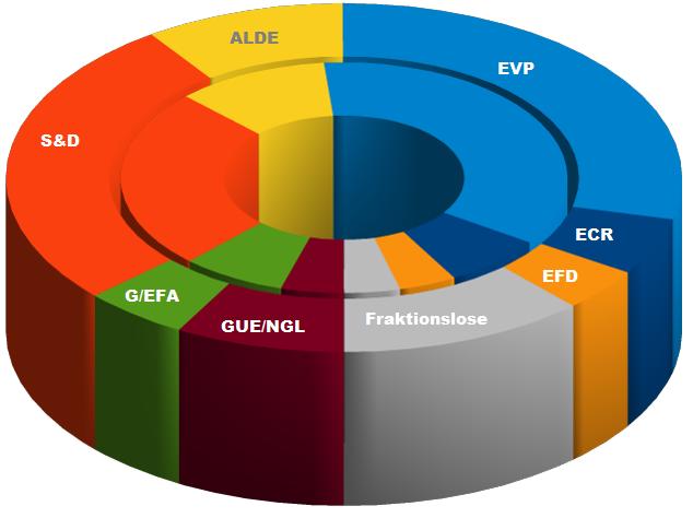 Sitzprojektion für die Europawahl 2014