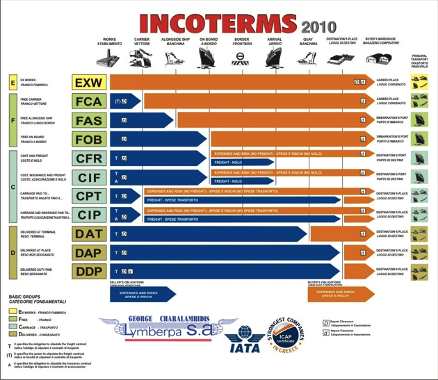 incoterms international trade and paid by Delivered duty unpaid is an international trade term indicating delivered duty unpaid (ddu) and delivery duty paid (ddp) learn more about incoterms and.