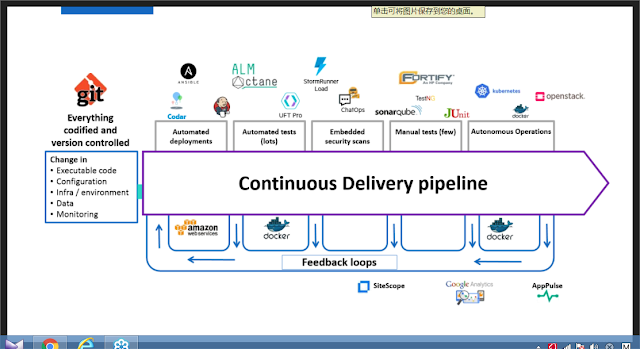 DevOps Tools ,and its test process | Mind of Bigyellow