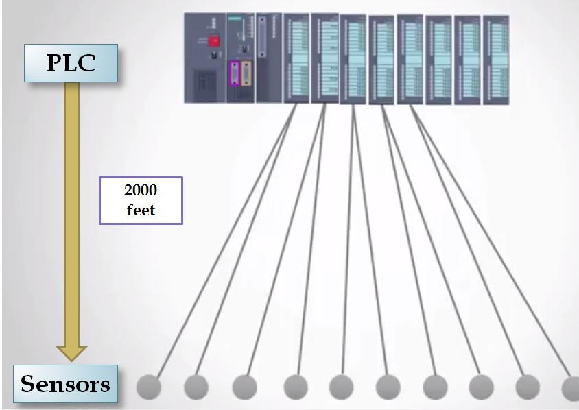 PLC%2B%2526%2BSensor profibus wiring diagram turcolea com sinamics g150 wiring diagram at gsmportal.co