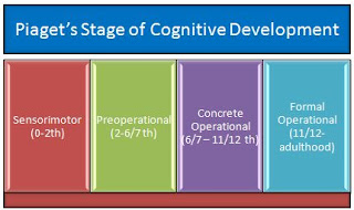 Psikologi Pendidikan: Perkembangan Kognitif dan Bahasa