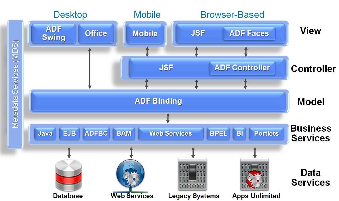 Java Web Development: What is Oracle ADF  Find an overview of oracle