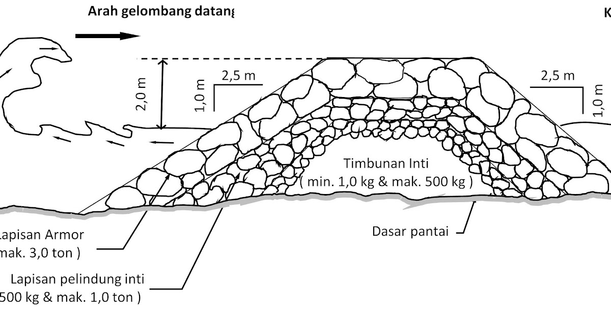 JC Power Sabo Dam: Kontruksi Pemecah Gelombang Laut Tipe