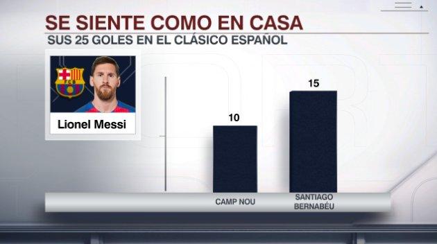 Messi máximo goleador histórico de los clásicos