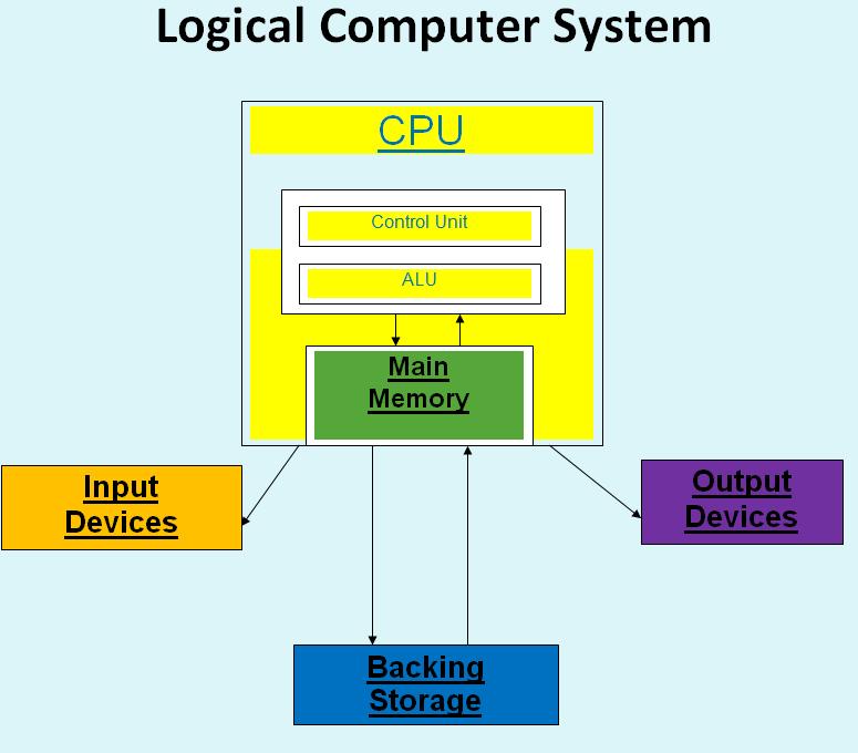 David U0026 39 S Computer Systems  October 2011