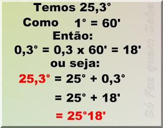 Ilustração mostrando a transformação do número decimal 25,3° (vinte e cinco graus e três décimos de graus) em um número misto de graus e minutos.