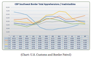 Rising: 30,567 Aliens Apprehended or Deemed Inadmissible on SW Border Last Month
