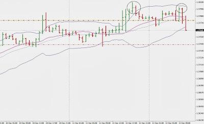 strategie di scalping su euro dollaro