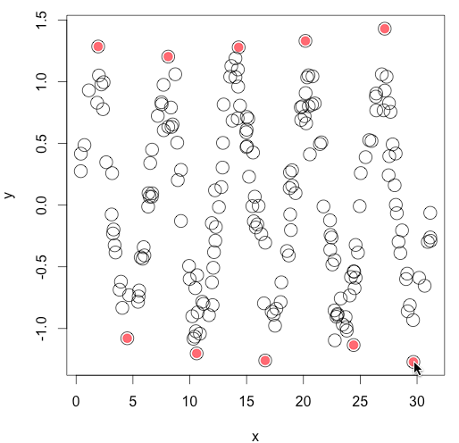 Data point locator function