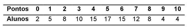 A tabela a seguir apresenta a distribuição dos pontos de uma avaliação realizada com 100 alunos