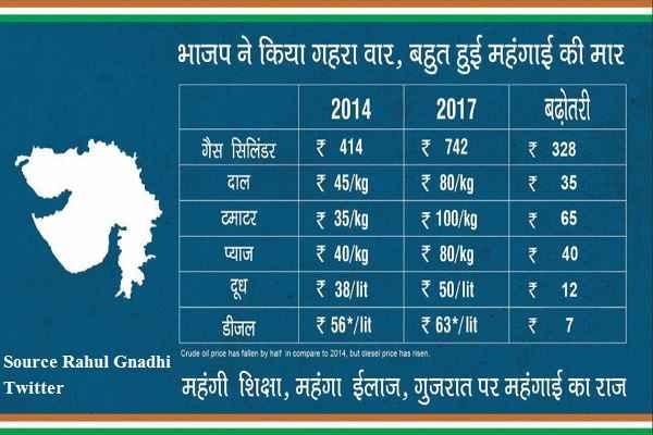 rahul-gandhi-raise-high-price-rise