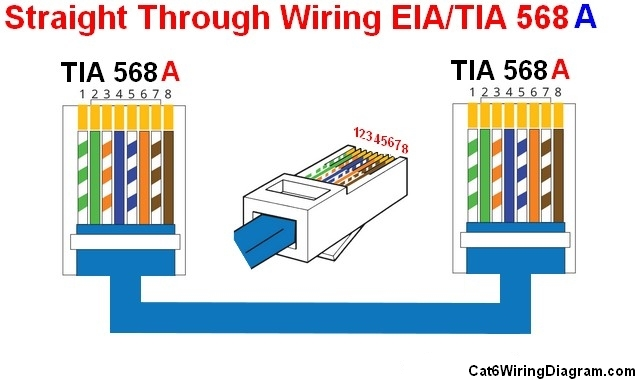 Straight through cable Wiring Diagram Color Code - Cat 5 Cat 6 ...