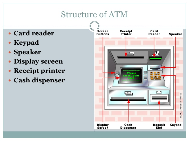 how automated teller machine works
