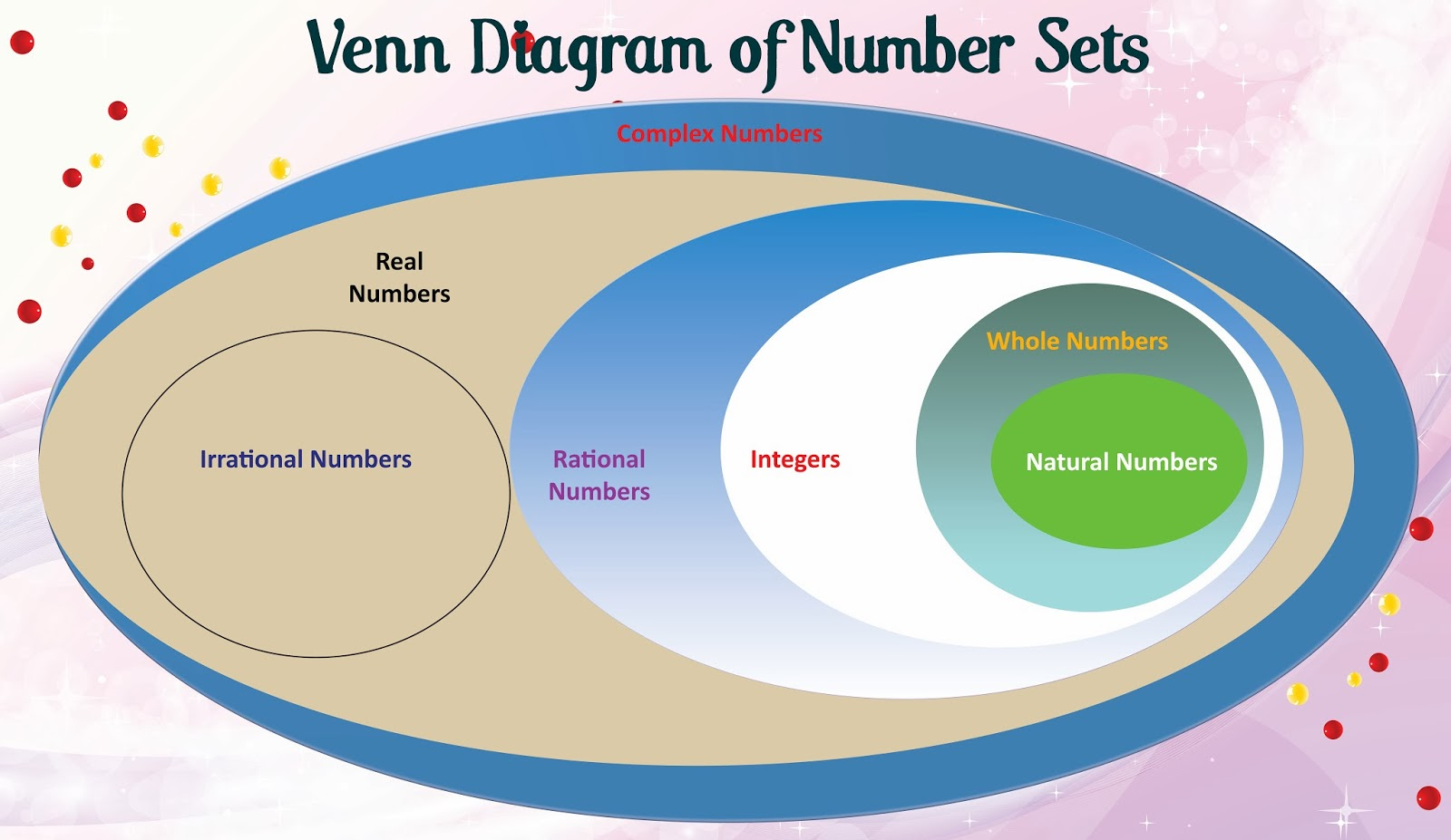 venn diagram of the number system fender eric clapton strat wiring 7 set 4 elsavadorla