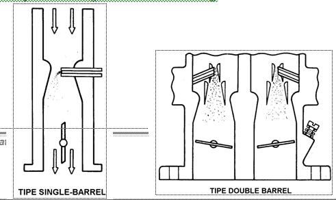 Tipe karburator berdasarkan jumlah barrel