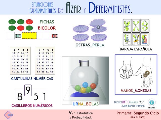 Situaciones experimentales de azar y determinismo. 2º ciclo Primaria.