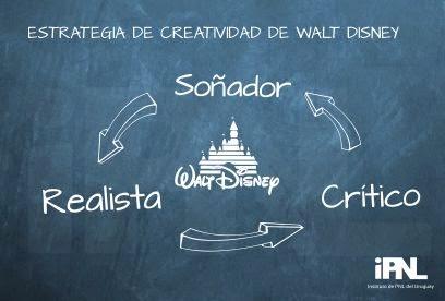 Estrategia del Walt Disney: Soñador, realista, crítico