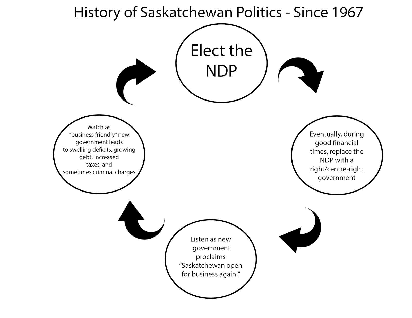 Government Of Saskatchewan | Wiring Diagram Database