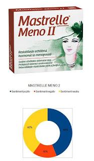 Pareri MASTRELLE MENO 2 supliment menopauza