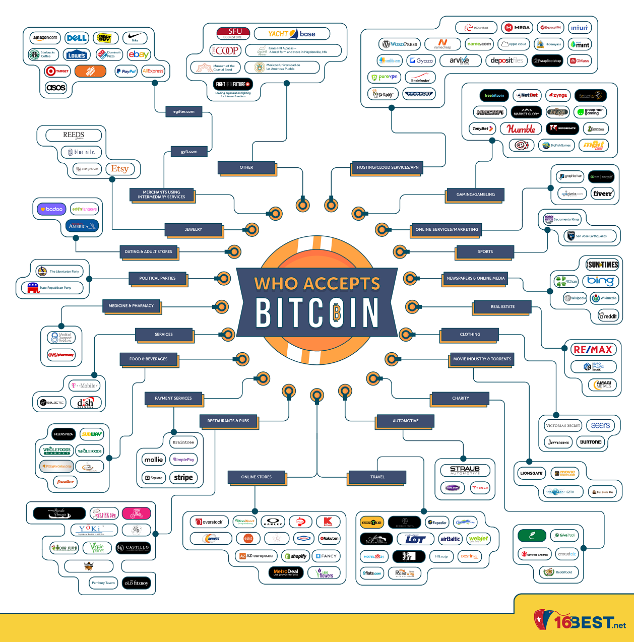 Who Accepts Bitcoin #infographic