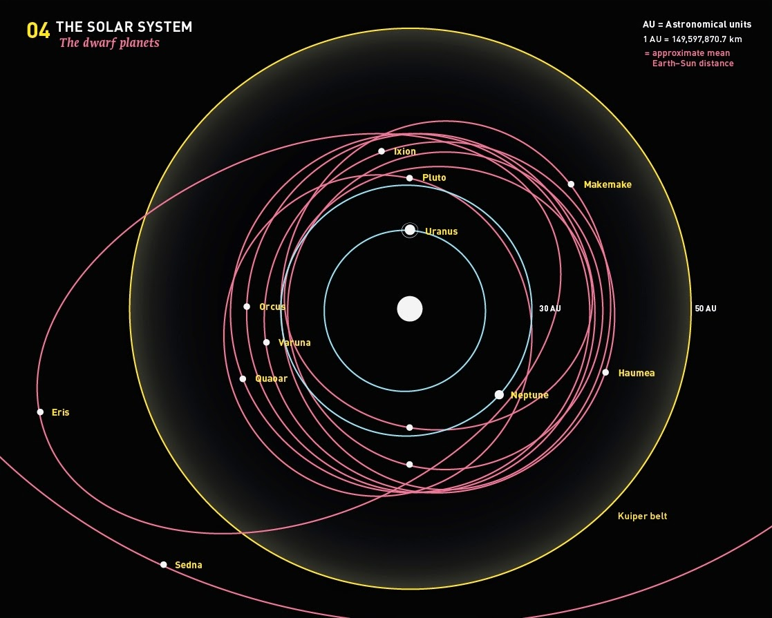 nasa dwarf planets orbit - photo #4