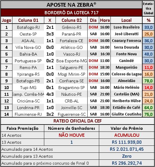 LOTECA 717 - RESULTADOS / RATEIO OFICIAL 02