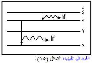 الطيف المستمر والخطي للأشعة السينية، طيف الأشعة السينية، الأشعة السينية المميزة، تفسير سبب انبعاث الأشعة السينية، الرسم البياني للأشعة، أشعة سينية لها طيف متصل وأخرى متقطع، مميزات الأشعة السينية، أشعة الفرملة ، دروس فيزياء الصف الثالث الثانوي ، منهج اليمن ، الوحدة السادسة الإشعاع والمادة