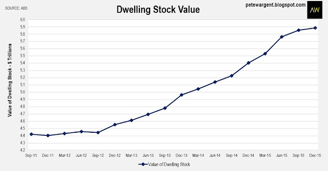 Dwelling stock value