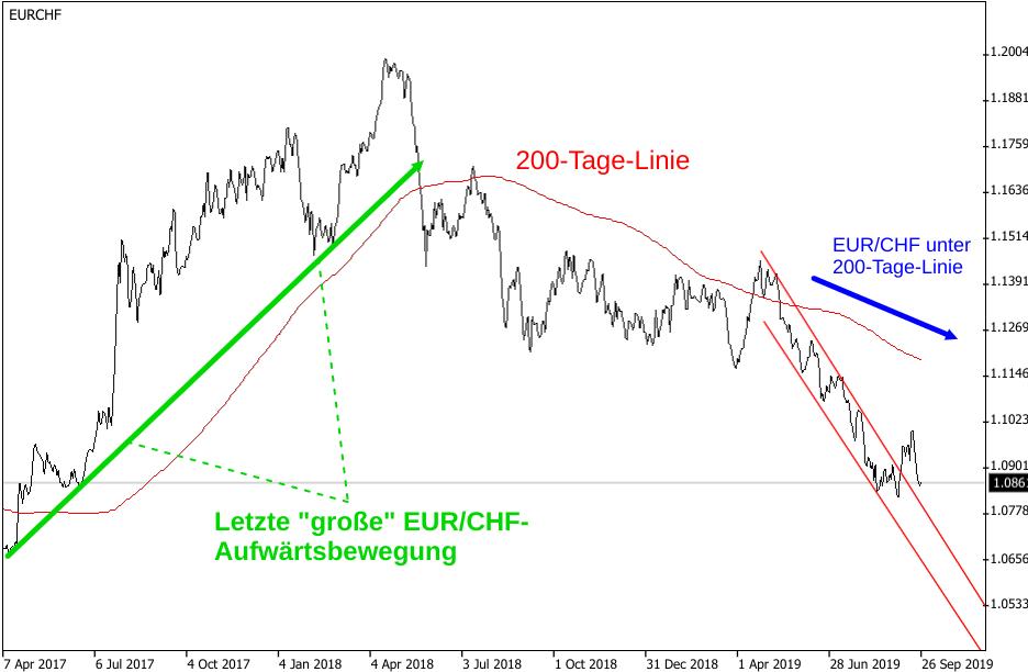EUR/CHF-Kurs mit 200-Tage-Linie im Auf und Ab