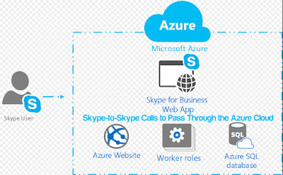 Skype-to-Skype Calls to Pass Through the Azure Cloud