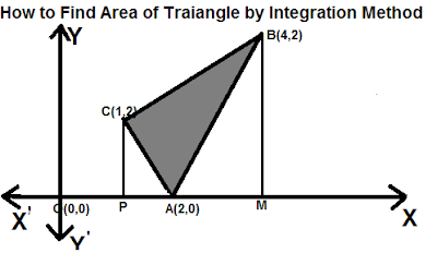USING METHOD OF INTEGRATION ,HOW TO FIND AREA OF TRIANGLE BOUNDED  BY THREE LINES