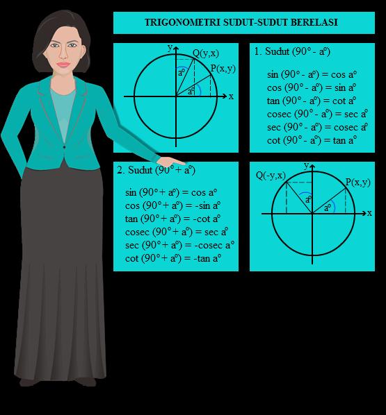 Trigonometri umumnya terdiri dari sedikit kepingan yang dibahas secara sedikit demi sedikit sesuai dengan KUMPULAN SOAL DAN JAWABAN PERBANDINGAN TRIGONOMETRI