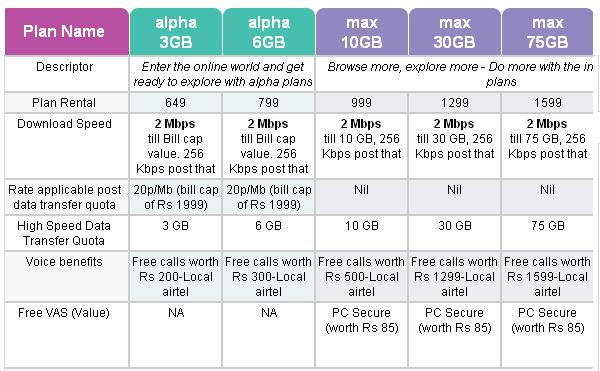 Fast broadband in bangalore dating 5