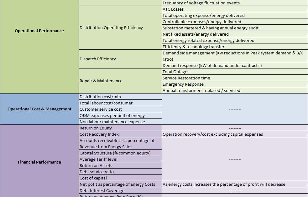 Pnet Pmanifold Network Blog Key Performance Indicators