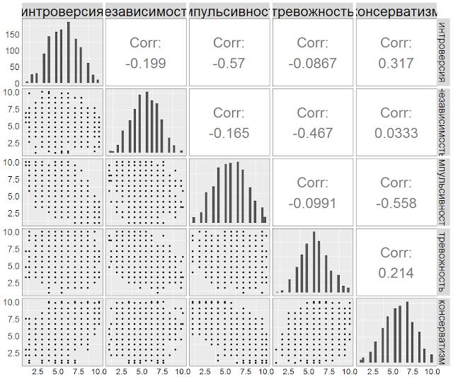 Интеркорреляции Краткого отборочного теста и Большой пятерки (Big5)