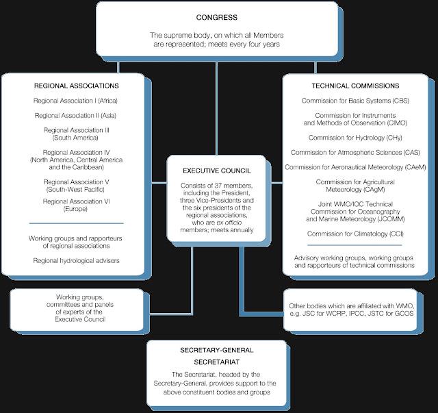 Struktur organisasi WMO