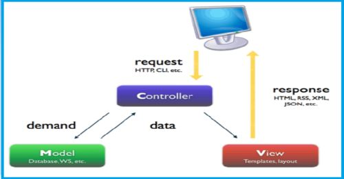 MVC ARCHITECTURE IN PHP DOWNLOAD