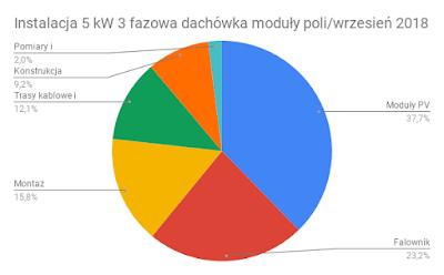 Struktura kosztów instalacji PV 5 kW moduły poli wrzesień 2018