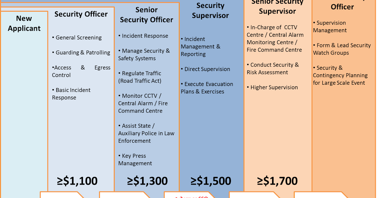 Salary Increase Security Officers