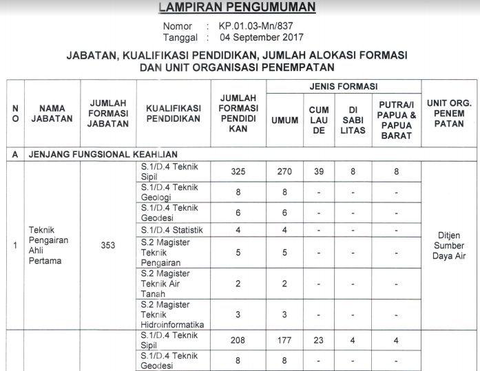 Cara Daftar CPNS Kementerian PUPR 2017 (Kementerian ...