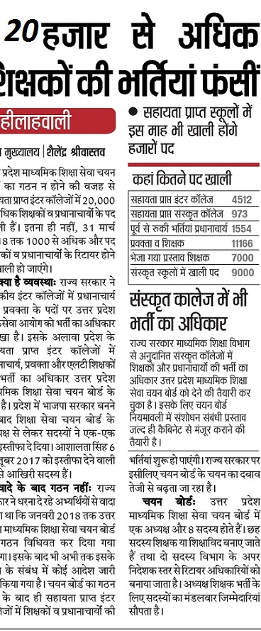 UP Rajkiya Inter College Recruitment 2018 10,768 LT, 20000 Lecturer,Teacher