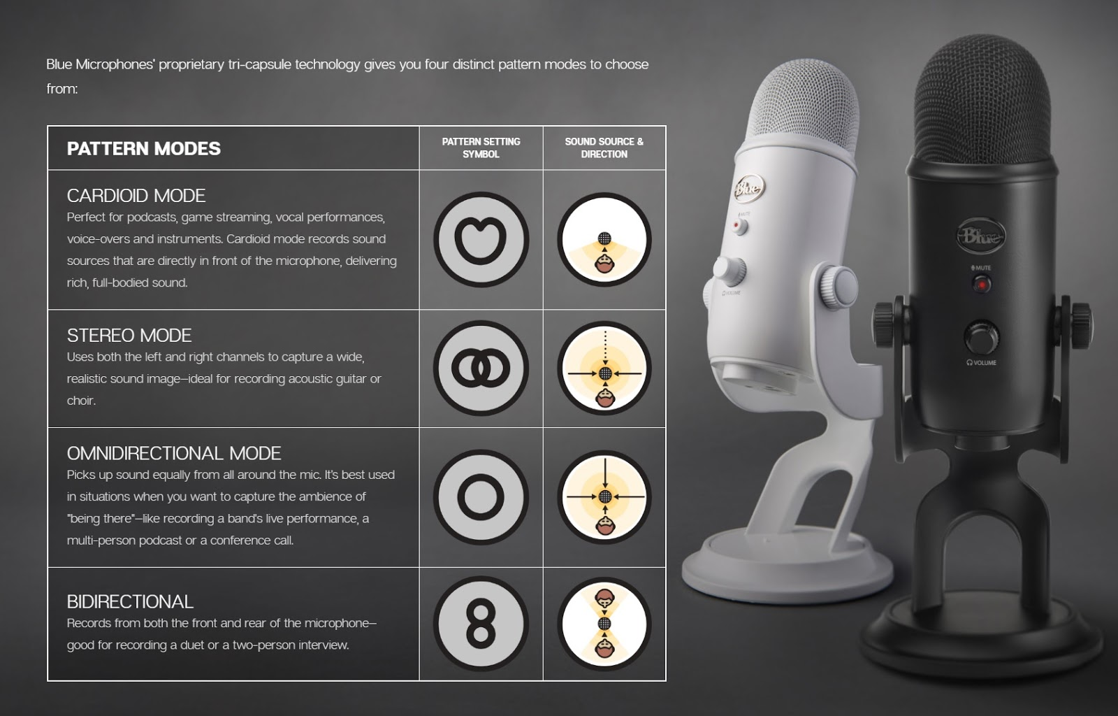 Blue Yeti Microphone – Vintage White – Ultimate Edition