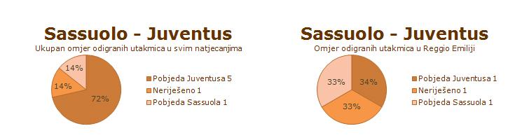 Statistika susreta Sassuola i Juventusa
