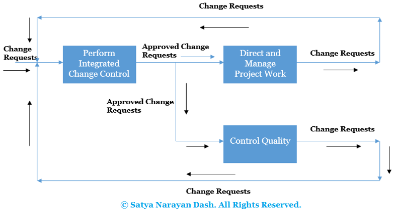 MANAGEMENT YOGI: Change Request Flow (PMP) - PMBOK 6th Edition