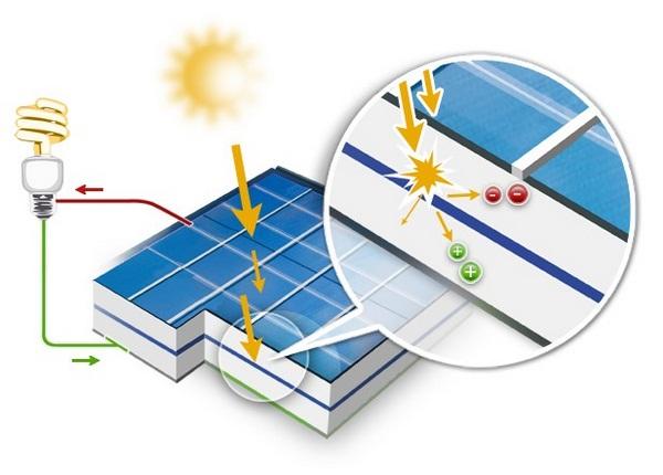 كيف تعمل الخلية الشمسية