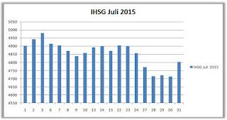 IHSG Juli 2015