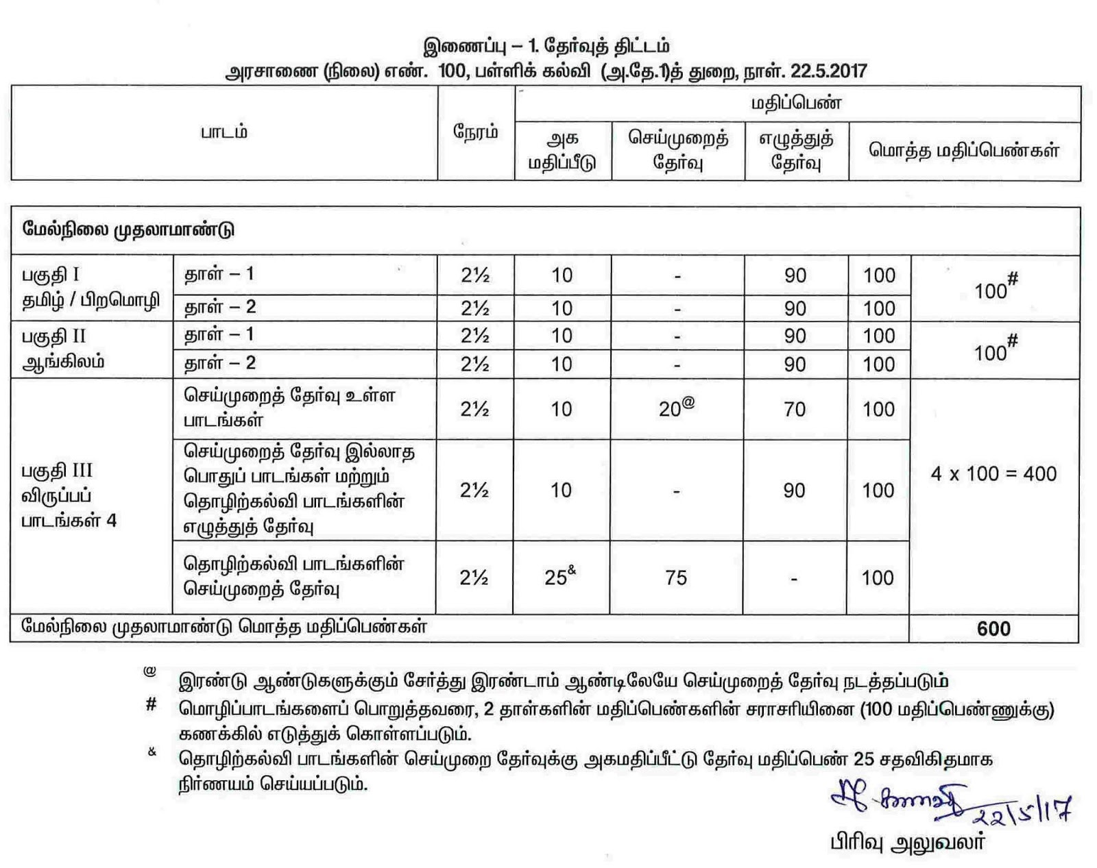 Tamilnadu 11th Exam Scheme