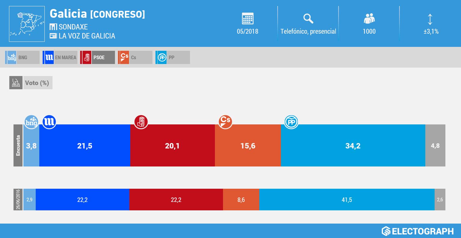 Gráfico de la encuesta para elecciones generales en Galicia realizada por Sondaxe para La Voz de Galicia en mayo de 2018