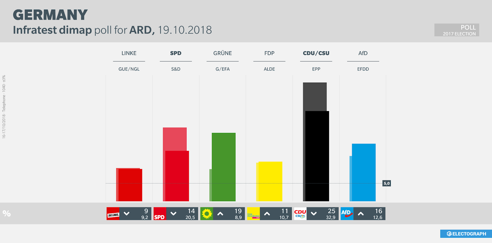 GERMANY: Infratest dimap poll chart for ARD, October 2018